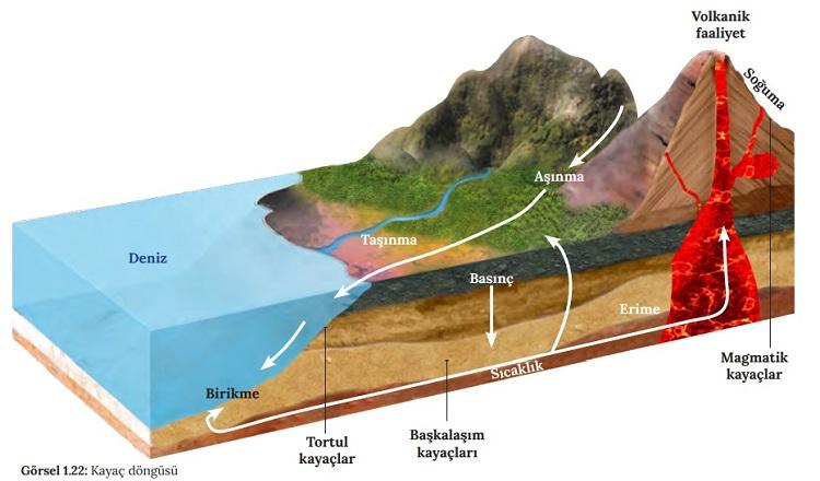Kayaç Döngüsü Nedir? Kayaç Döngüsü Nasıl Gerçekleşmektedir?