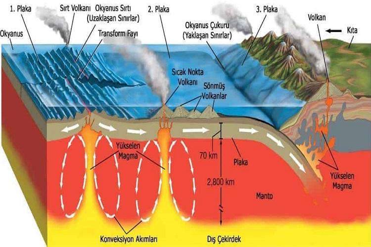 İç Kuvvetler (Orojenez  - Epirojenez - Volkanizma - Deprem)